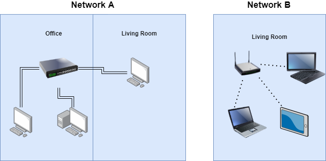 These two networks have different physical network topology(one is wired, the other wireless) but they have the same logical topology.