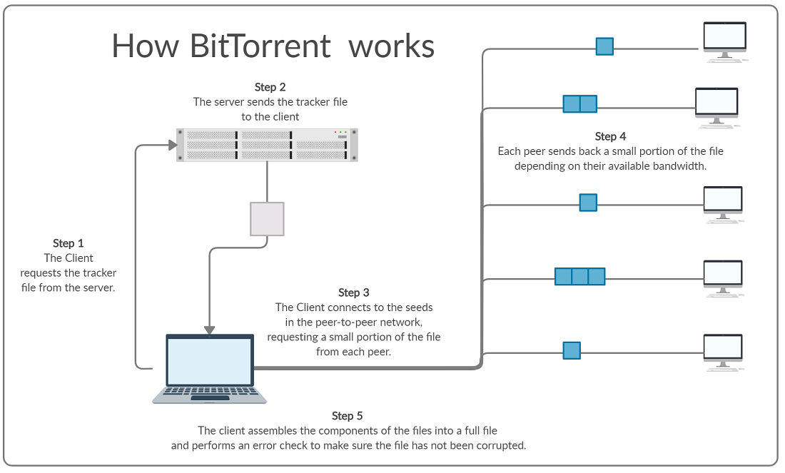 How Bittorrent Works