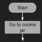 Lesson 3 Flowcharts