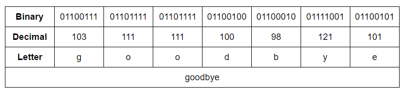 ascii-goodbye-example