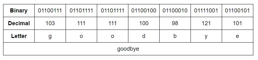 ascii-goodbye-example