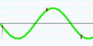 high-amplitude