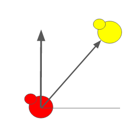 In this example if the red duck scans at 45 degrees it will return the distance to the yellow duck. Otherwise it will return infinity.