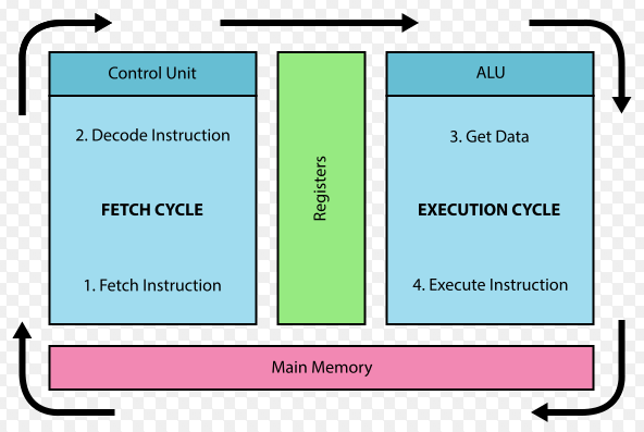 fetch decode execute cycle ocr