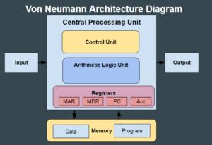 Von Neumann Architecture OCR GCSE
