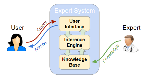 Expert Systems Process Diagram