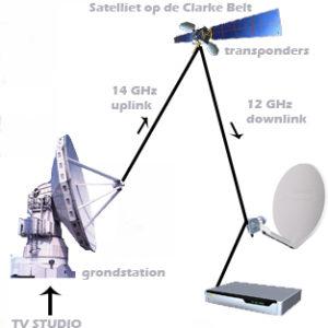 working_satellite_television