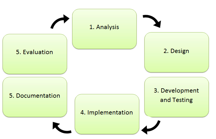 7 The Systems Life Cycle Igcse Ict