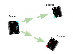microbit networking shockburst mode