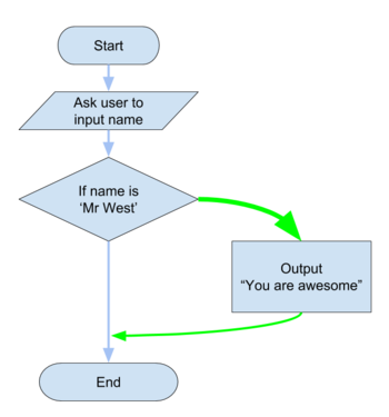 if-statement-example-flowchart