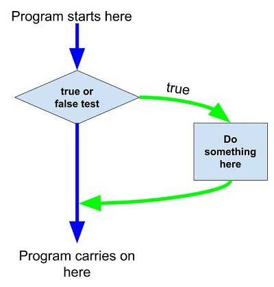 if statement flow chart (1)