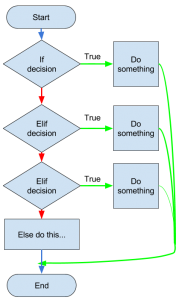 if..elif...else decision flowchart python