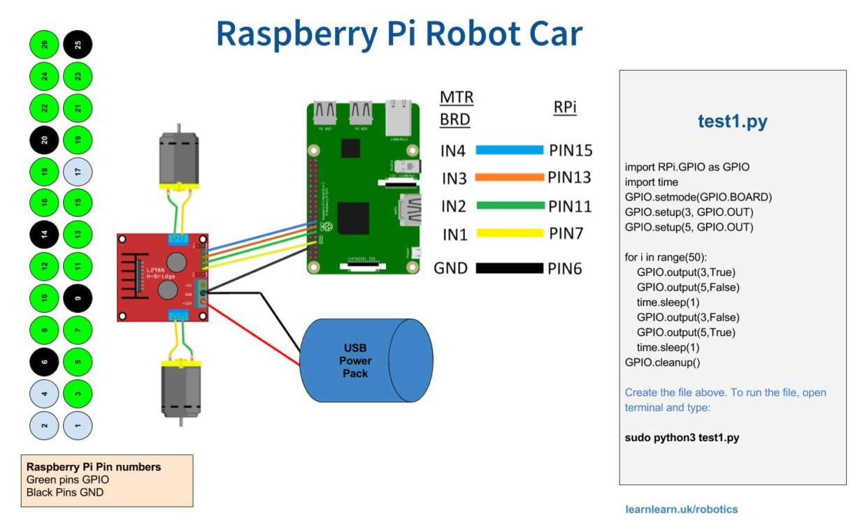 Raspberry Pi Robot Car Project LearnLearn Raspberry Pi Hacking